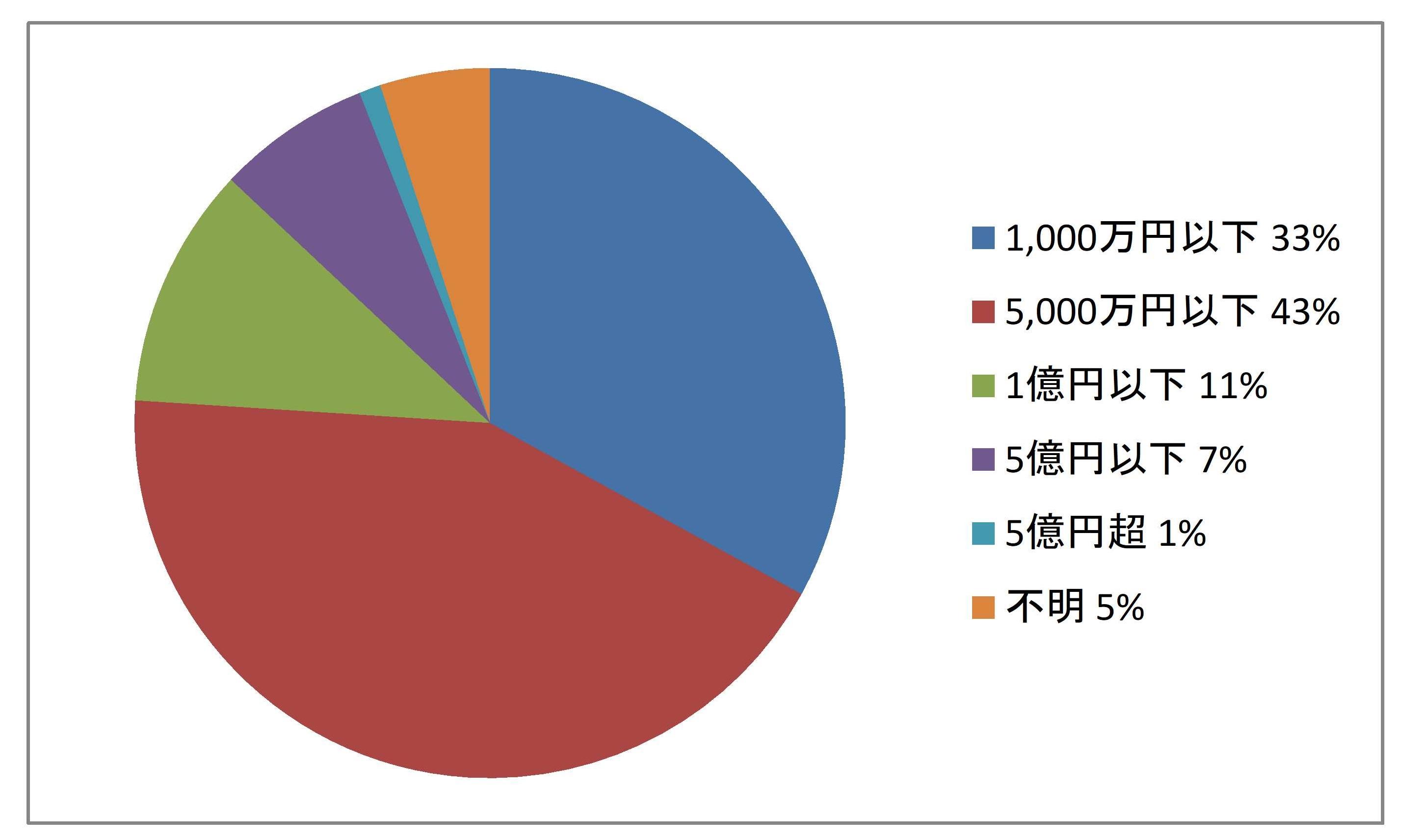 遺産分割訴訟における遺産額割合